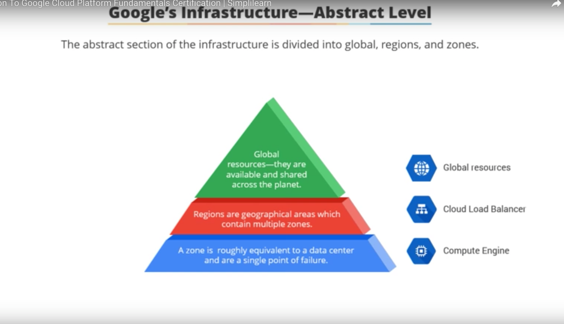 Notes On Google Cloud Platform