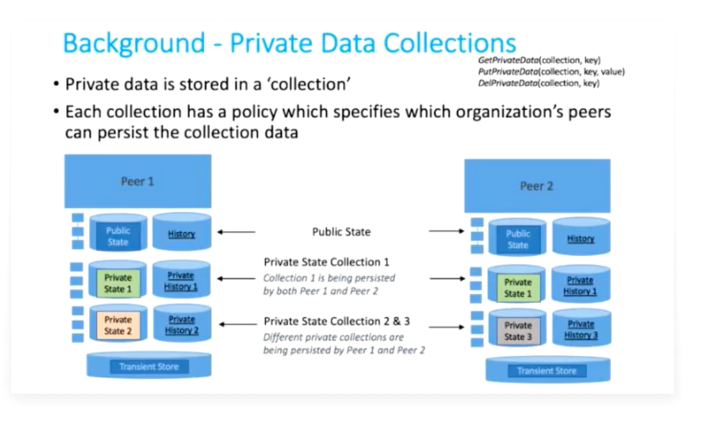 Hyperledger Private Data Collections'